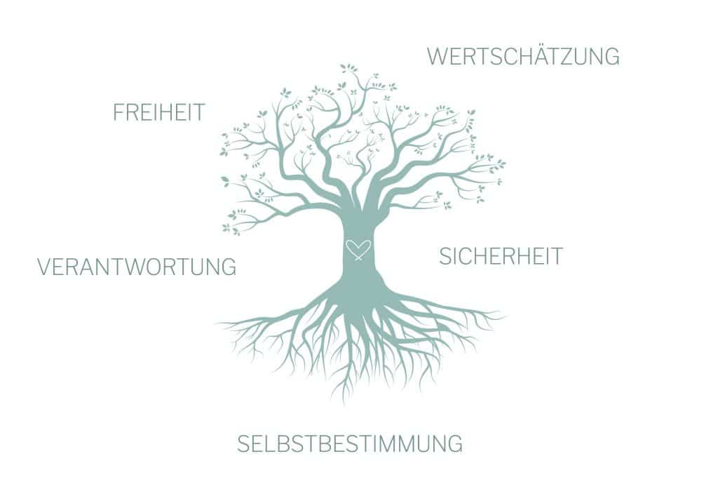 Illustration: Wertebaum